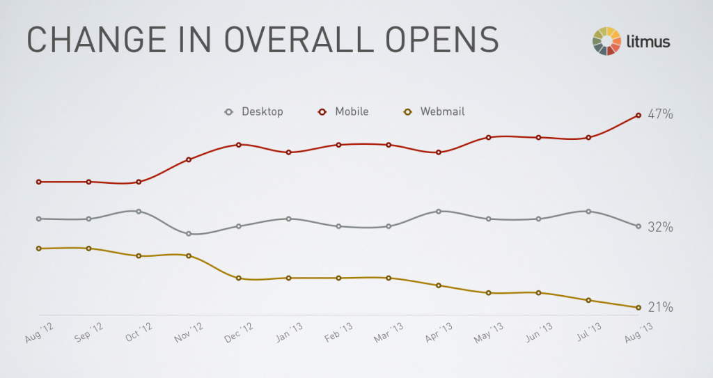 Change in overall opens