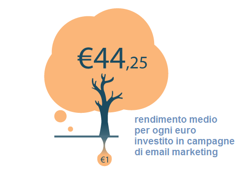 rendimento campagne email marketing