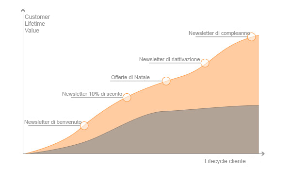 Lifecycle email marketing