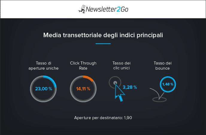 Studio email marketing 2016_panoramica generale