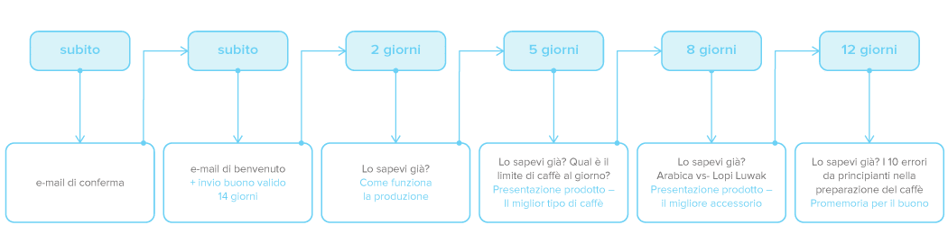 Esempio di Marketing Automation con Newsletter2Go