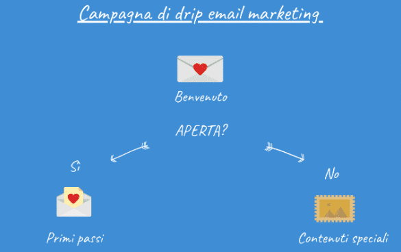 Drip email marketing Newsletter2Go