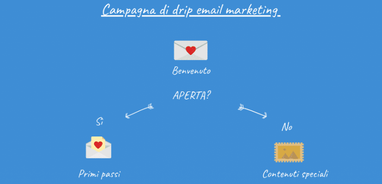 Drip email marketing Newsletter2Go